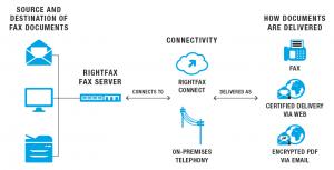 RightFax_Workflow_Diagram