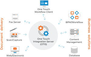 One_Touch_Integration_Server_Diagram