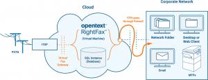 OpenText_RightFax_Cloud_Hosted_Azure_Diagram